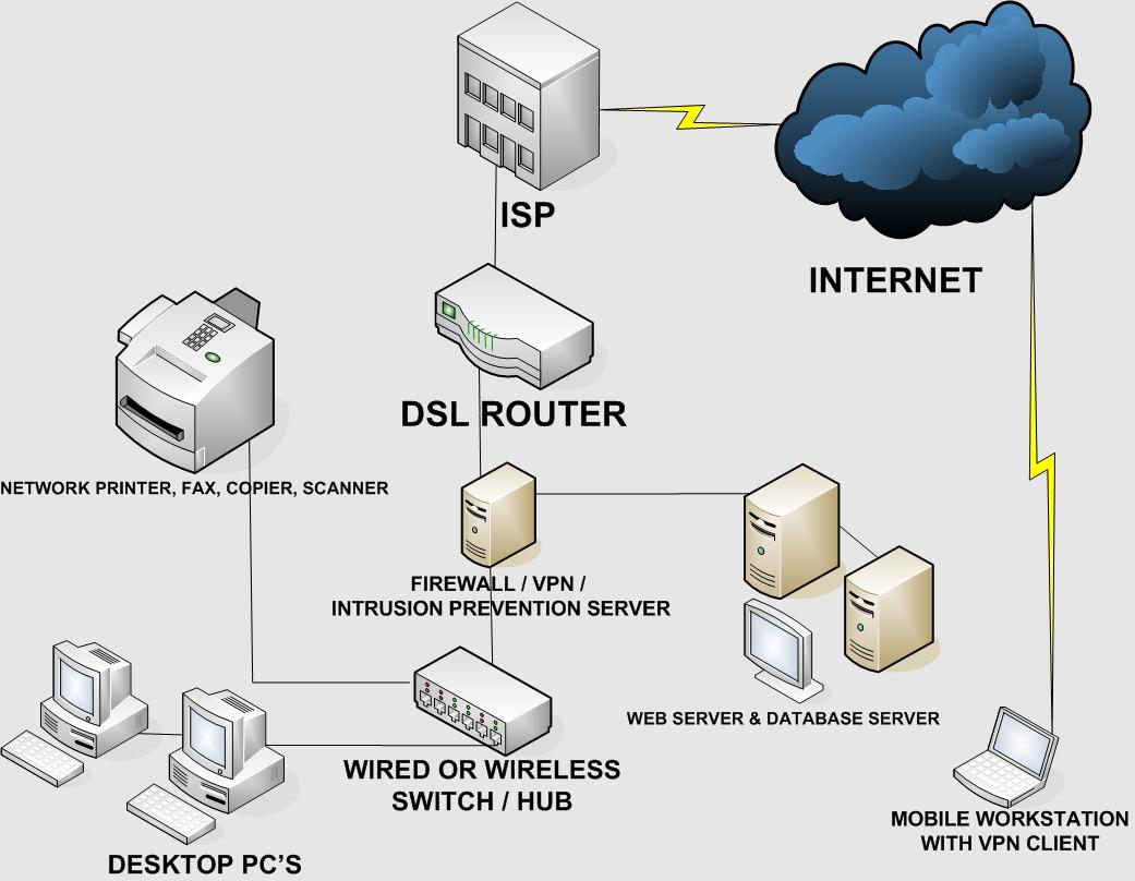 SECURE SMALL BUSINESSHOME OFFICE NETWORK DESIGN